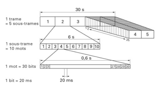 Structure du message de navigation