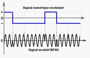 Modulation BPSK