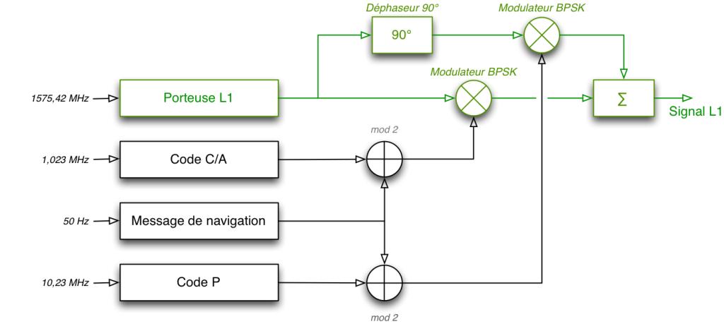 Synoptique de principe de la modulation pour L1