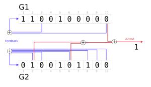 Génération du code C/A par des registres.