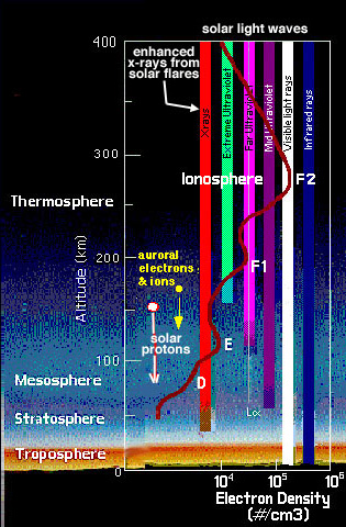 formation_ionosphere_big